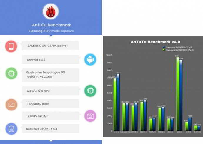galaxy s5 active android benchmark