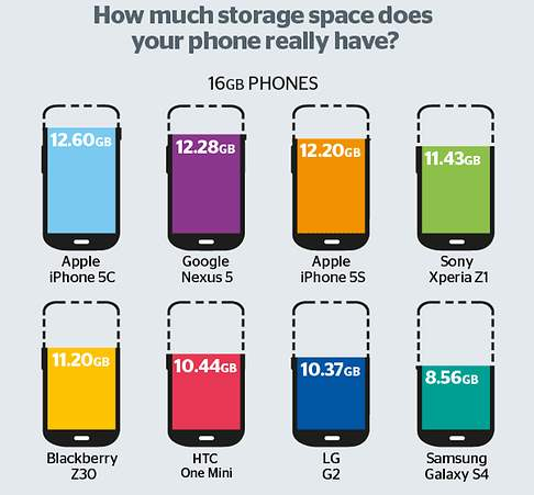 phonestorage