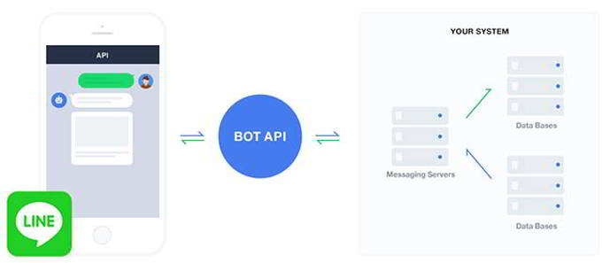 line bot android