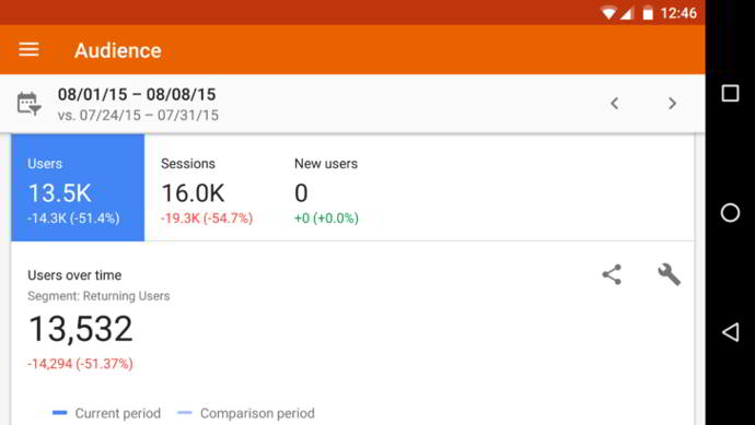 google analytics v3.2 android