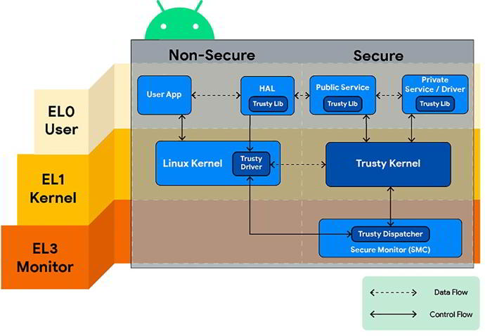 safetynets-root-andriod.
